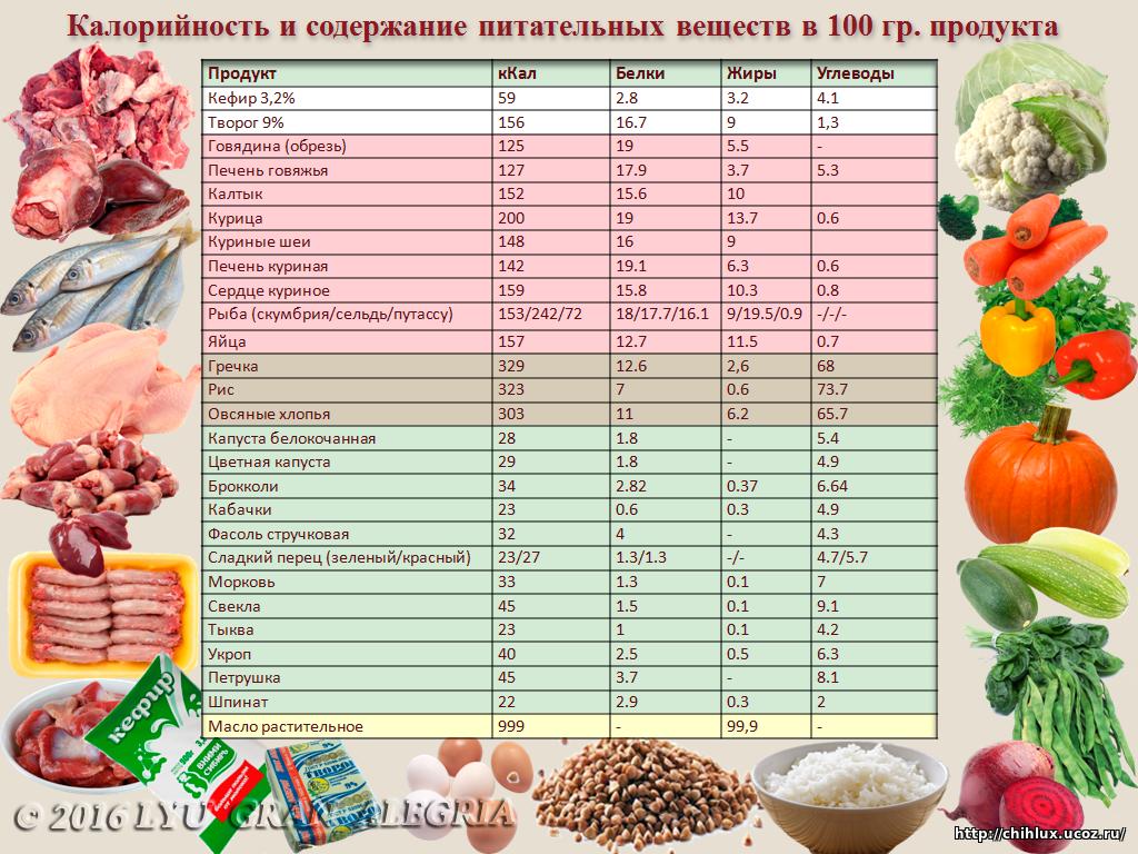 Таблица калорийности и затрат